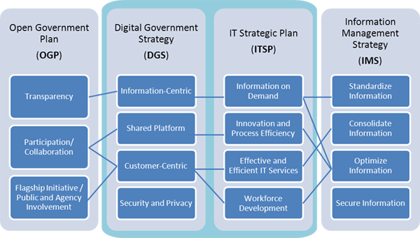 Graphic illustratingthe alignment between between the Information Management Strategy, the IT Strategic Plan (ITSP),  Digital Go