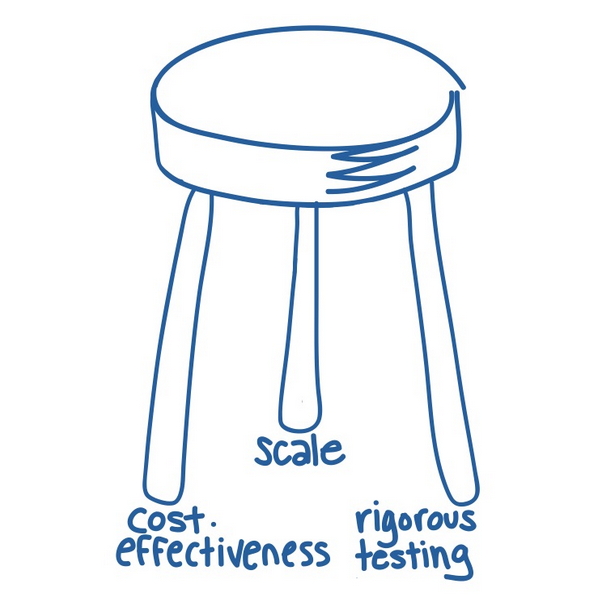 Stool representing scale, cost-effectiveness, and rigorous testing
