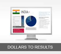 Dollars to Results tout - India