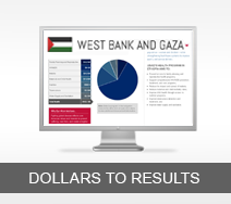 Dollars to Results tout - West bank and Gaza