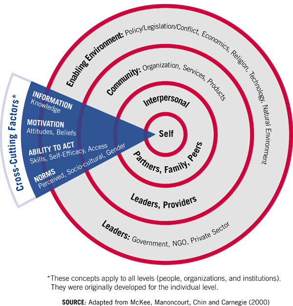 Concentric rings starting from the outside. Enabling Environment. Community: Organization, Services,<br />Products. Interpersonal. Center of ring is Self. Cross cutting factors are: Information and knowledge. Motivation: Attitudes and beliefs. Ability to Act: Skills, Self-efficacy, and Access. Norms: Perceived, Socio-cultural and gender.