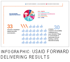 USAID Forward Infographic - Delivering Results