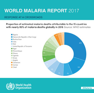 Donut chart from the World Malaria Report: Response at a crossroads. Proportion of estiamted malaria deaths attributable to the 15 countries with nearly 80% of malaria deaths globally in 2016. Source: WHO estimates.<br />