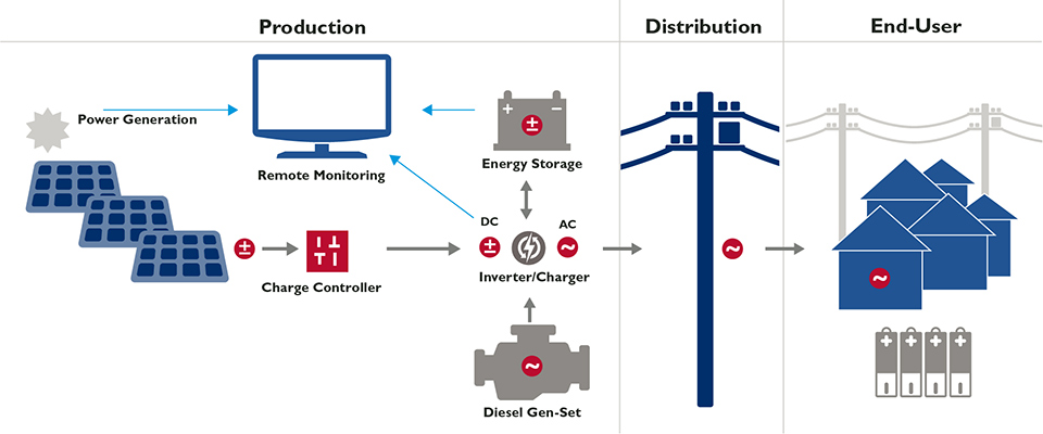 This graphic shows the multiple components of mini-grid systems, including solar power generation equipment and diesel gen-sets that both feed energy through an inverter/charger to energy storage, and a distribution network that sends electricity to home users. Storage, inverter, and solar power generation units are all connected to remote monitoring equipment.