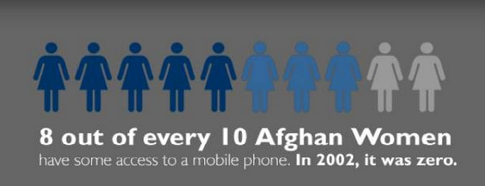 8 out of every 10 Afghan women has access to a mobile phone. In 2002 it was zero.