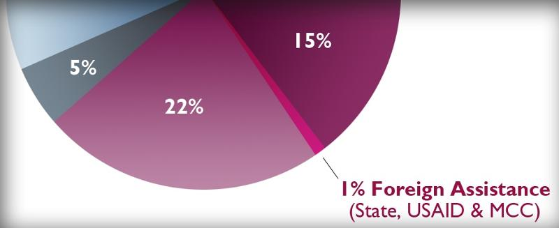 Federal Budget - 1% Foreign Assistance (State, USAID, MCC)