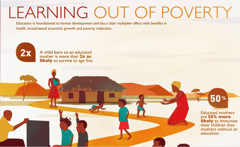 NFOGRAPHIC: Learning out of poverty. Click on the image to view in full.