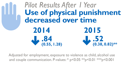 Pilot Results after 1 year: Use of physical punishment decreased over time. 2014 decreased .84 (0.55, 1.28). 2015, decreased 52% (0.38, 0.82)**. Adjusted for employmnet, exposure to violence as child, alcohol use and couple communication. P-values:* p<0.05 ** p<0.01 *** p<0.001
