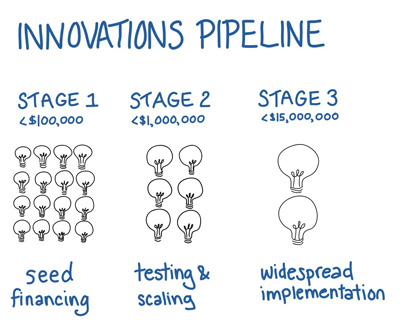 DIV Innovations pipeline. Stage 1 Seed Financing. Stage 2 Testing & Scaling. Stage 3 Implementation