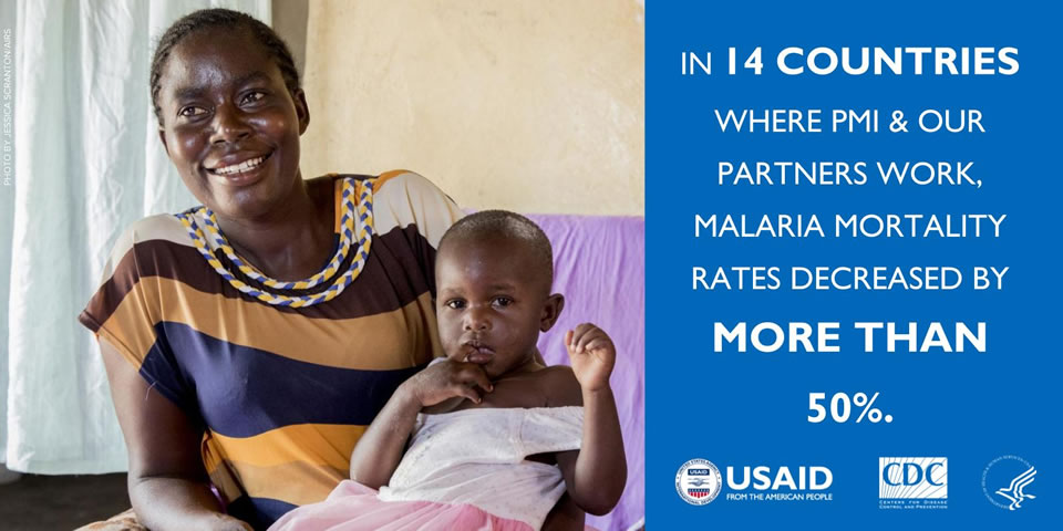 In 14 countries where PMI and our partners work, malaria mortality has decreased by more than 50%. Photo credit: USAID