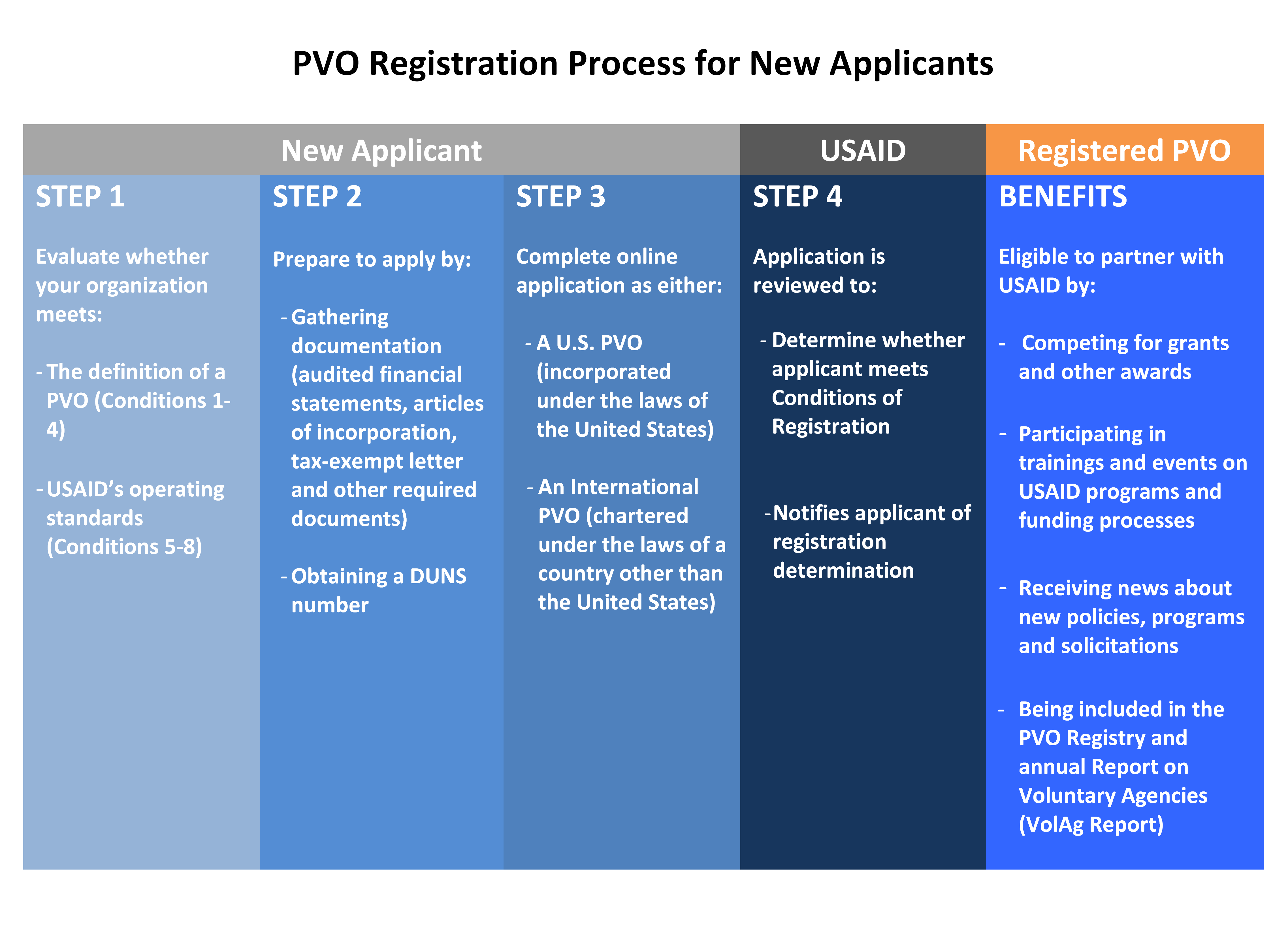 PVO Registration Process for New Applicants