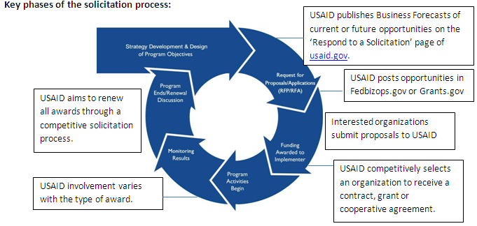 Key phases of the Solicitation process