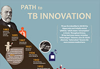 Photo of timeline of innovations in TB.