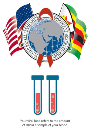 PEPFAR logo with US and Zimbabwe flags. Below two test tubes and the words: Your viral load refers to the amount of HIV in a sample of your blood.