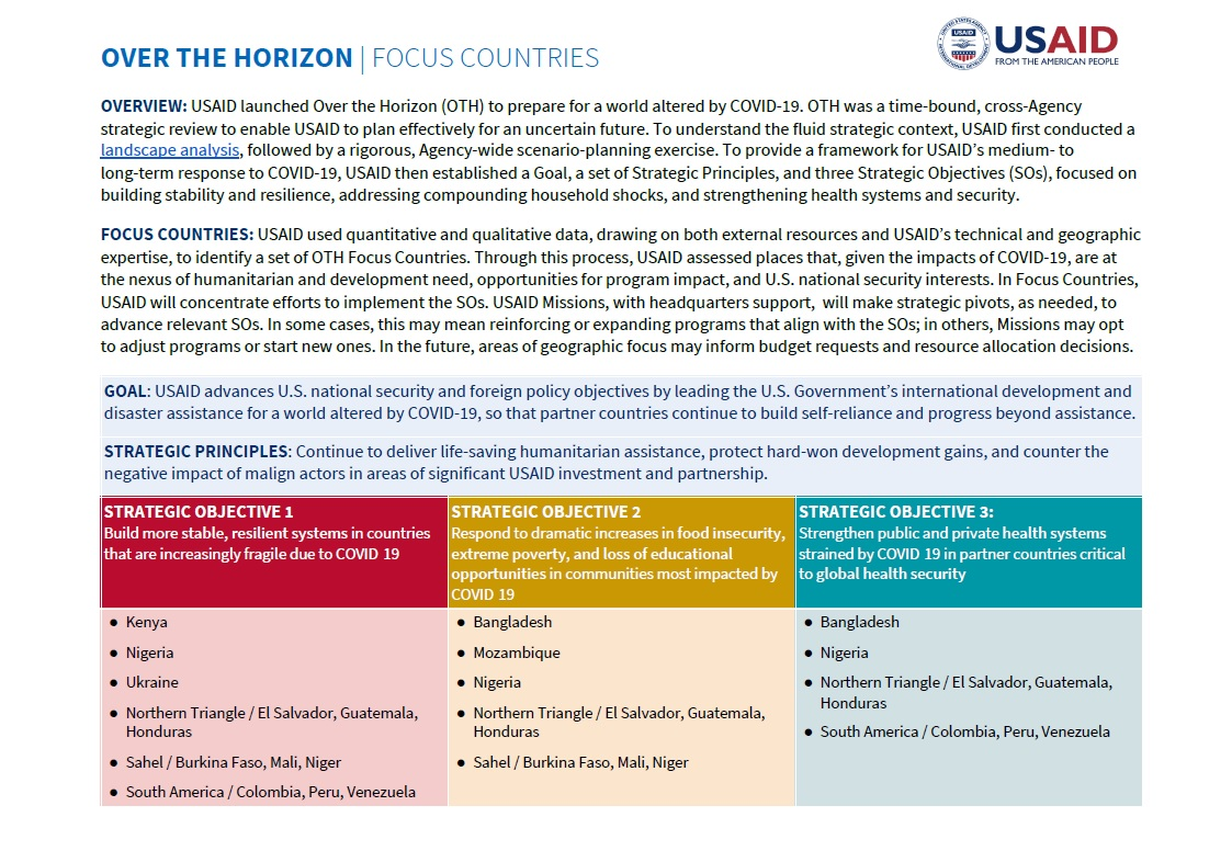 Over the Horizon Focus Countries
