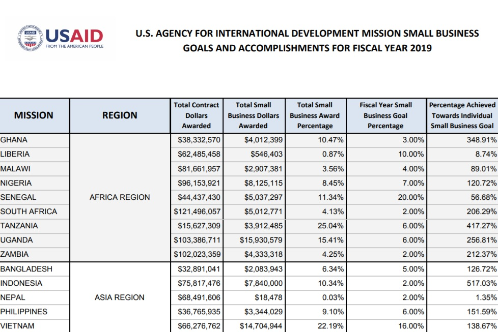 USAID Mission Small Business Accomplishments