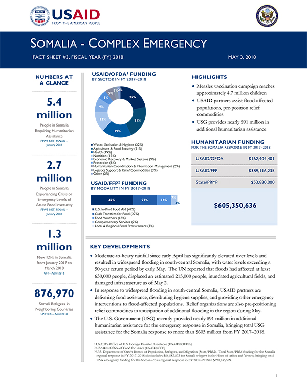 Somalia Complex Emergency Fact Sheet #3 - 05-03-2018