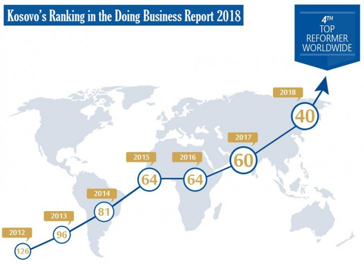 kosovo makes huge strides in the world banks doing business report 2018