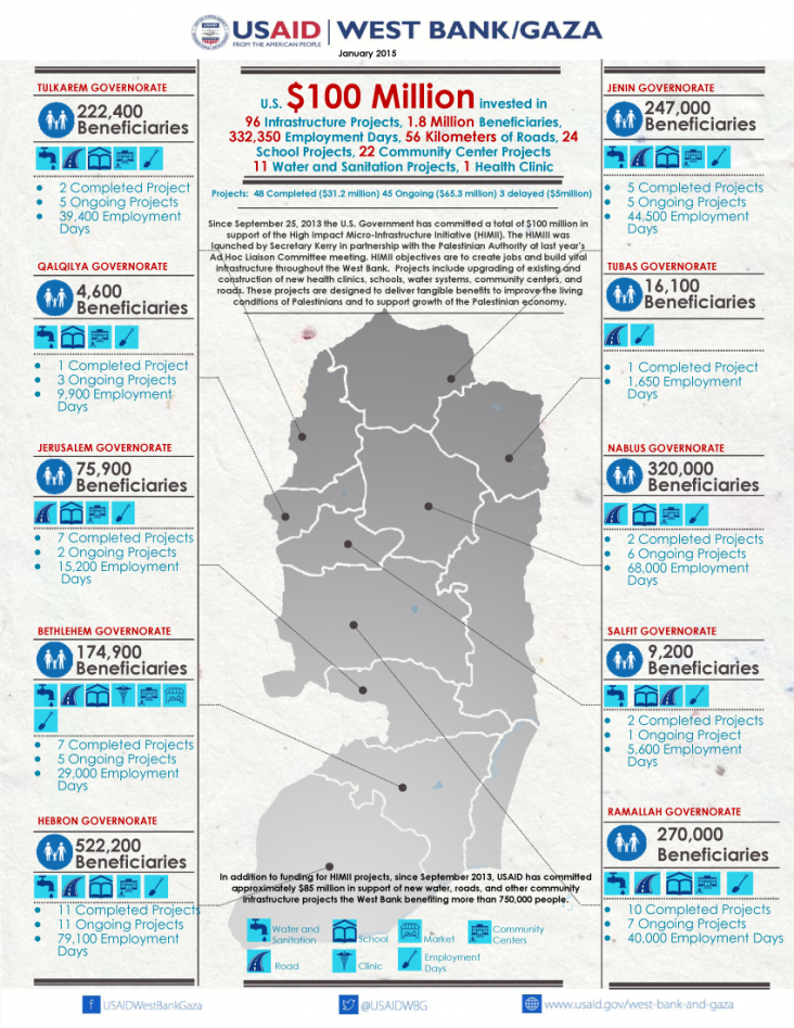 Infographic: High Impact Micro-Infrastructure Initiative in West Bank and Gaza