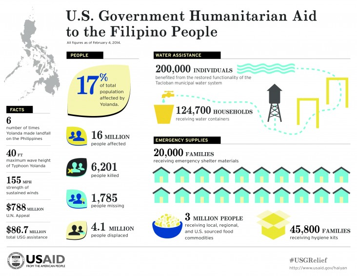 Infographic: U.S. Government Humanitarian Aid to the Filipino People - All figures as of February 4, 2014