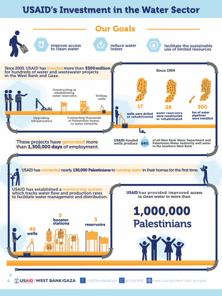 Infographic: USAID's Investment in the Water Sector