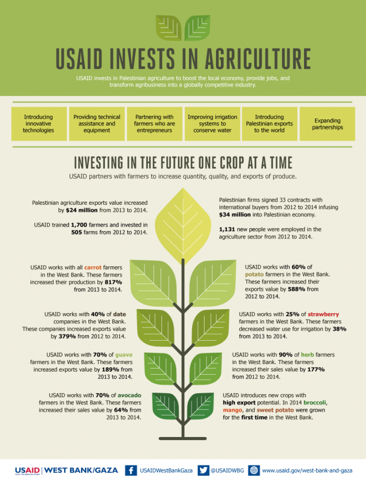 Infographic: USAID West Bank and Gaza Invests In Agriculture