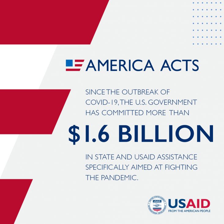 America Acts: Since the outbreak of COVID-19, the U.S. Government has committed more than $1.6 billion in State and USAID assistance specifically aimed at fighting the pandemic.