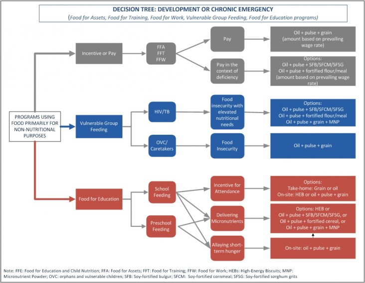 A decision tree for determining what food products to use in devt. or chronic emergency settings for non-nutritional purposes