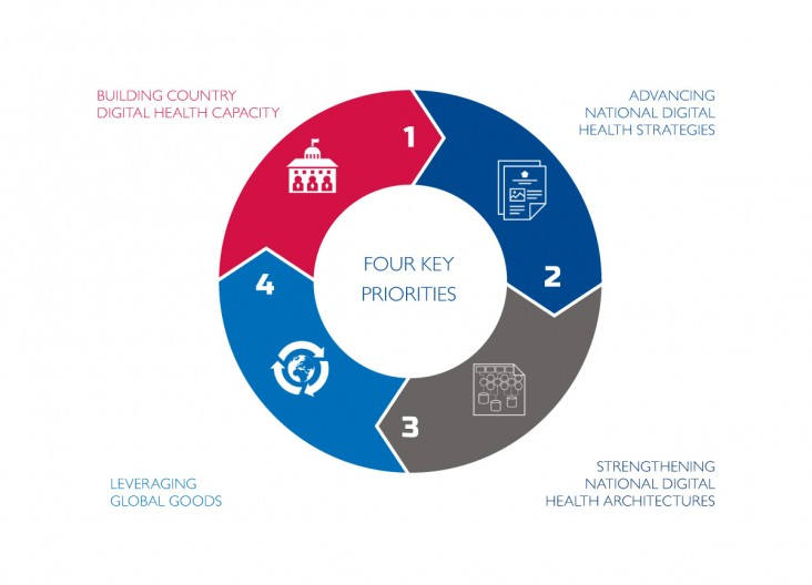 Circular graphic illustrating the four key priorities: 1. Building country digital health capacity; 2. Advancing national digital health strategies; 3. Strengthening national digital health architectures; 4. Leveraging global goods