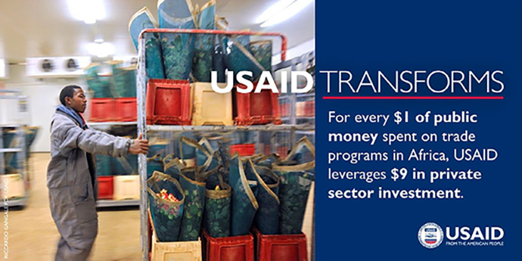 For every 1 dollar of public money spent on trade programs in Africa, USAID leverages 9 dollars in private sector investment.