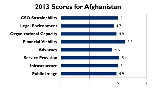 2013 Scores for Afghanistan