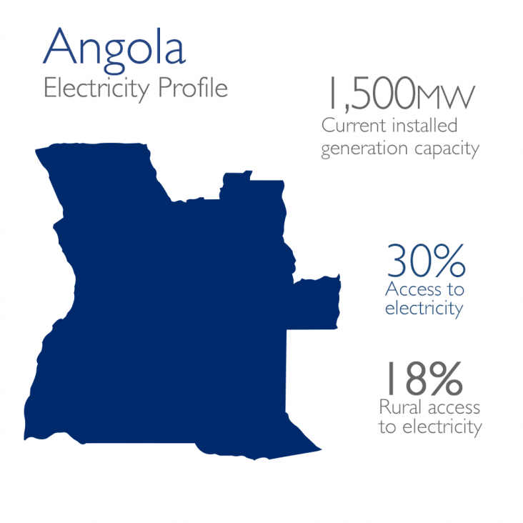 Angola Electricity Profile: 1,500mw currently installed, 30% access, 18% rural access