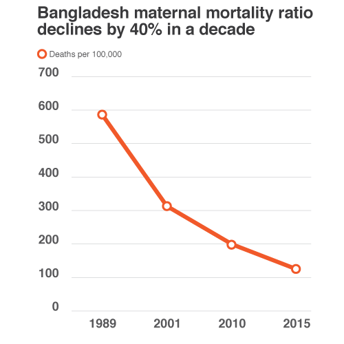 Maternal Mortality Graph