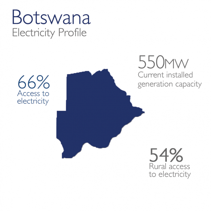 Botswana Electricity Profile - 550mw currently installed, 66% access, 54% rural access