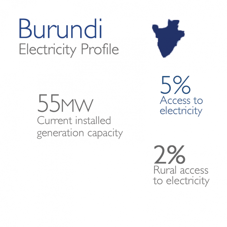 Burundi Electricity Profile: 55mw currently installed, 5% access, 2% rural
