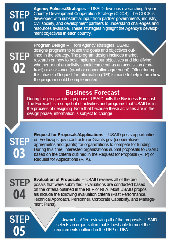 Business Forecast | Work With USAID | U S  Agency for