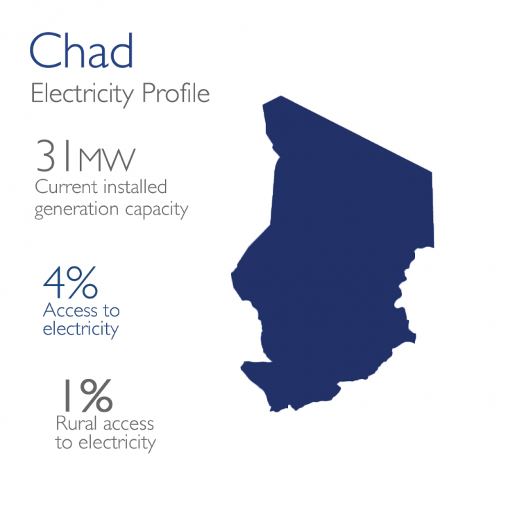 Chad Electricity Profile: 31mw currently installed, 4% access, 1% rural access