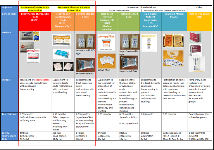 Chart showing kinds of nutrition supplements available