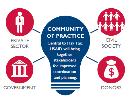 Community of Practice. Central to Hay Tao, USAID will bring together stakeholders for improved coordination and planning. Private Sector, Civil Society, Government and Donors