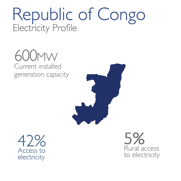 Republic of Congo Electricity Profile: 600mw currently installed, 42% access, 5% rural access