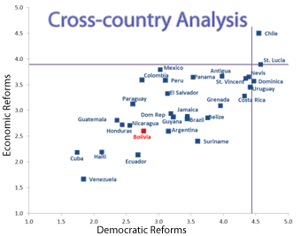 A scatter plot of Latin American and Caribbean countries plotted using economic and democratic reforms composite index scores. B