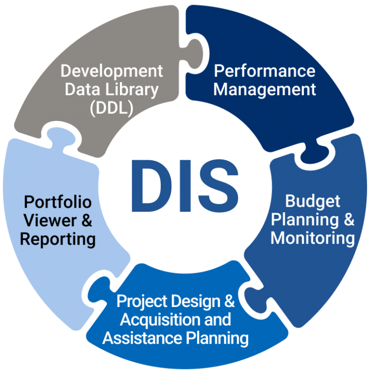 Development Data Library (DDL), Performance Management, Budget Planning & Monitoring, Project Design & Acquisition and Assistance Planning, Portfolio Viewer & Reporting
