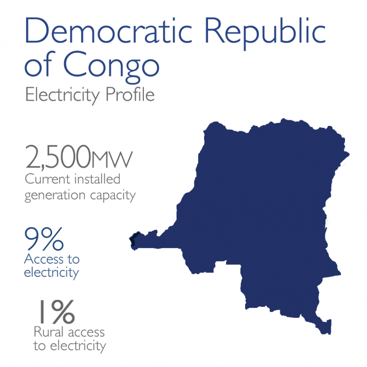 Democratic Republic of Congo Electricity Profile: 2,500mw currently installed, 9% access, 1% rural