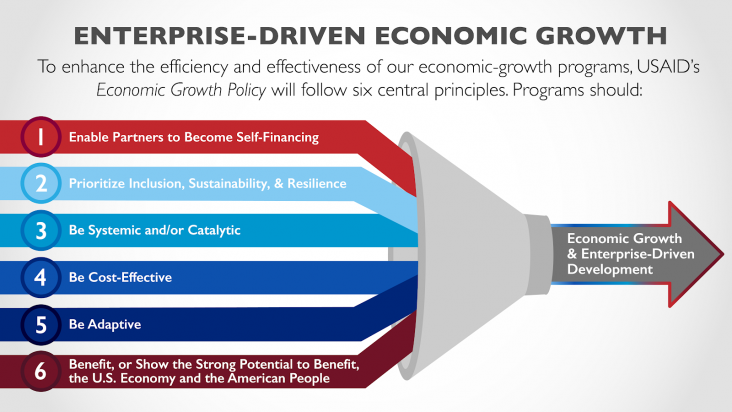 Infographic description at the top of the image:  Enterprise-Driven Economic Growth:  To enhance the efficiency and effectiveness of our economic-growth programs, USAID's Economic Growth Policy will follow six central principles. The image consists of six colorful lines feeding into a funnel, with a gray arrow that has a multi-colored border as the output. The six lines are 1) Enable Partners to Become Self-Financing (in bright red), 2) Prioritize inclusion, Sustainability, and Resilience (in light blue), 3