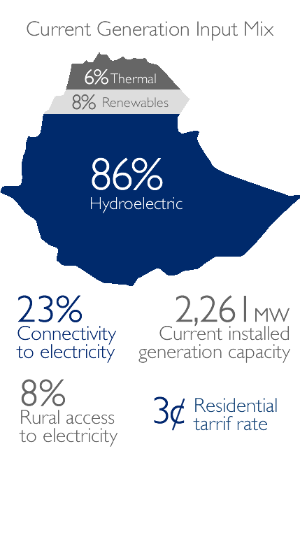 Current Generation Input Mix: 6% Thermal, 8% Renewables, 86% Hydroelectric; 23% Connectivity to Electricity, 8% Rural access,