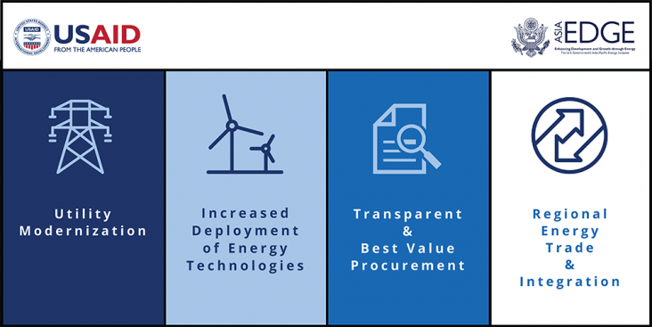 USAID Asia EDGE 4 primary areas, Utility Modernization, Increased Deployment of Energy Technologies, Transparent, Best Value Procurement, Regional Energy Trade and Integration