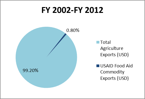 FY 2002-FY 2012 Agricultural Exports vs. USAID Food Aid Exports