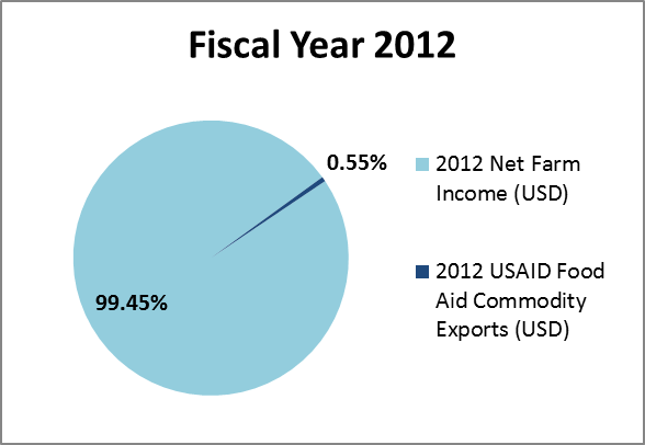 FY 2012 Net Farm Income vs. USAID Food Aid Commodity Exports