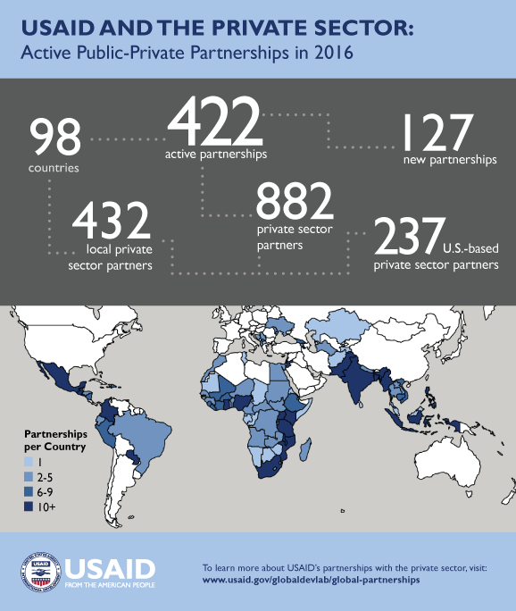 2016 Partnerships with the Private Sector