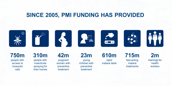 Since 2005, PMI has funded nets to protect 750 million people, insecticide spraying to protect 310 million people, preventive treatment for 42 million pregnant women and 23 million children, 610 million rapid tests, 715 million fast-acting medicines, and 2 million trainings for health workers.